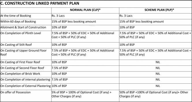 Omaxe Celestia Royal Payment Plan