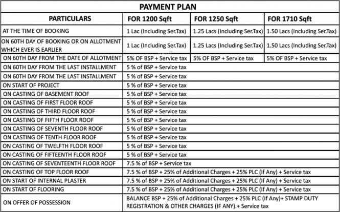 Omaxe Hazratganj Residency Payment Plan