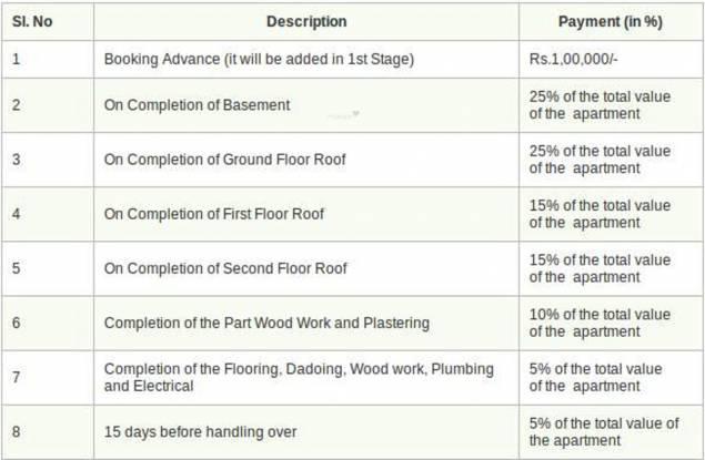 Anu Sri Shenbaga Flats Payment Plan