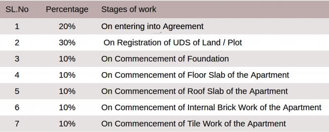 MSP Sri Raghavendra Payment Plan