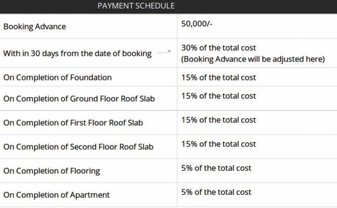 Arun Madhulika Payment Plan