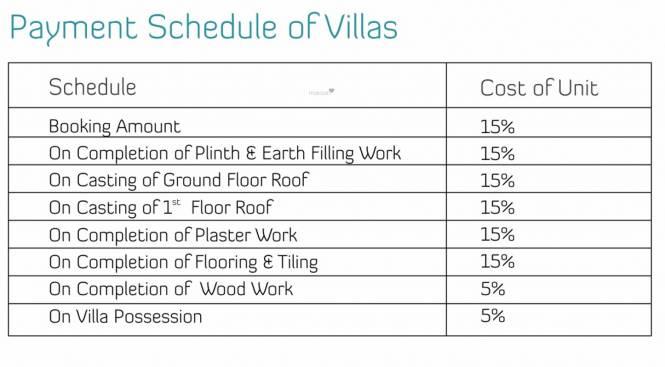 Ruby Welkin Villas Payment Plan