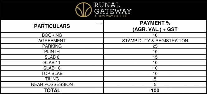 Runal Gateway Phase 1 Payment Plan