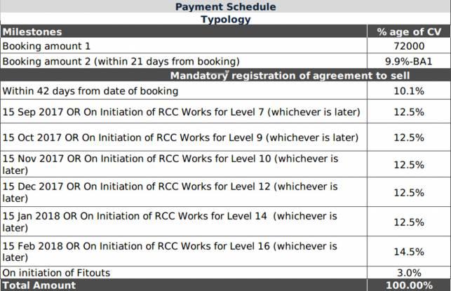 Lodha Palava Elite K To T Payment Plan