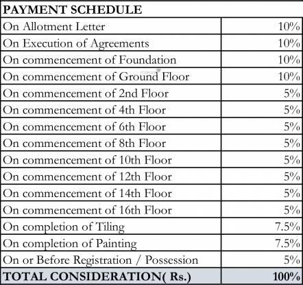 Shriram Green Field Phase 2 Payment Plan