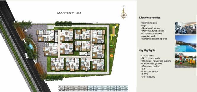 Triguna Ashwatha Master Plan