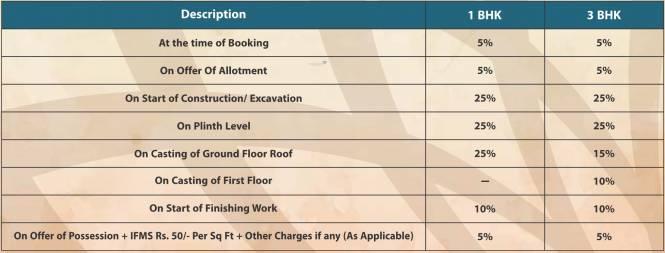 Auric Vedas Payment Plan