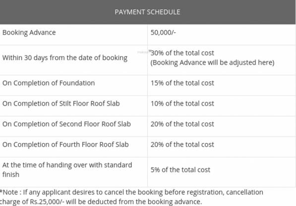 Arun Sanjani Payment Plan