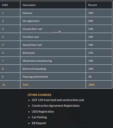 Sivarams Meghna Payment Plan
