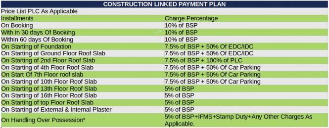 Sidharatha NCR Greens Payment Plan