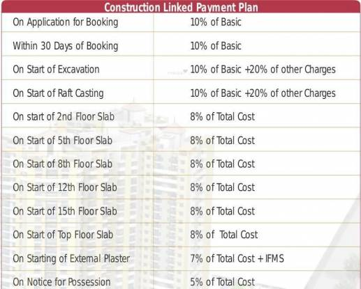 Rudra Palace Heights Payment Plan