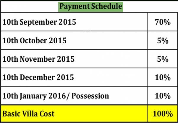 Sterling Villa Grande Payment Plan
