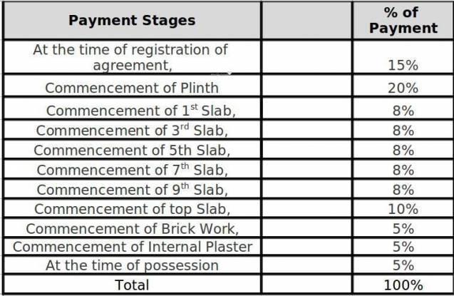 Manav Swapnalok Payment Plan