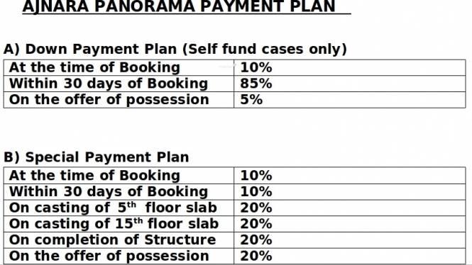 Ajnara Panorama Payment Plan