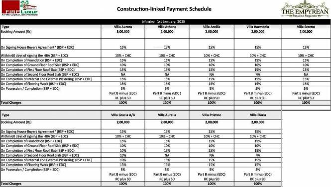 Fire The Empyrean Phase 2 Payment Plan