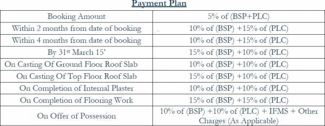 Vatika Primrose Floors Payment Plan