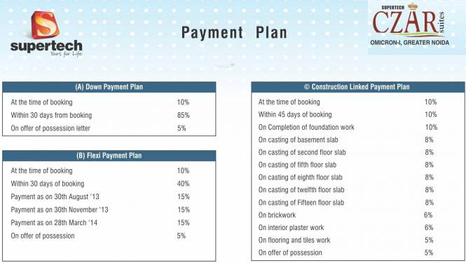 Supertech Czar Suites Payment Plan