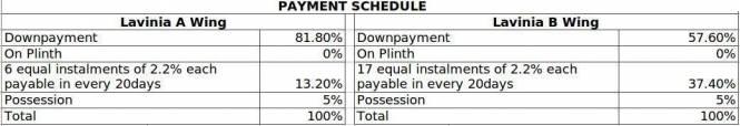 Hiranandani Lavinia Payment Plan
