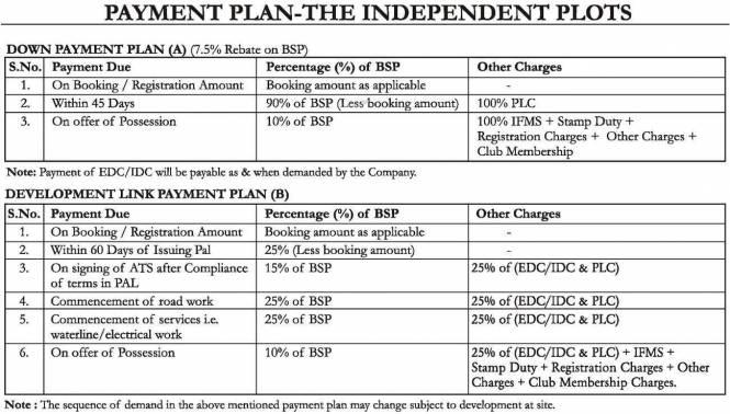 Anant Anant Raj Estate Plots Payment Plan