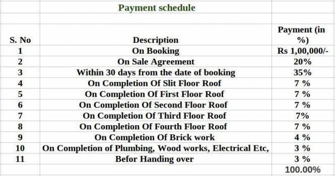StepsStone Artithaa Payment Plan
