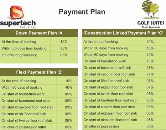 Supertech Golf Suites Payment Plan
