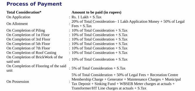 BCT Sonar Sansar Payment Plan