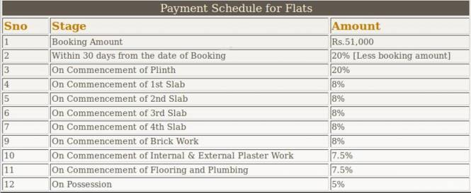 Triaxis Rose Garden Payment Plan