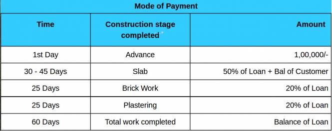 VRR Apartments Payment Plan