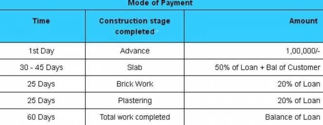 VRR Greenpark Enclave Payment Plan