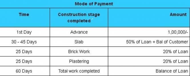VRR Duplex Houses Payment Plan