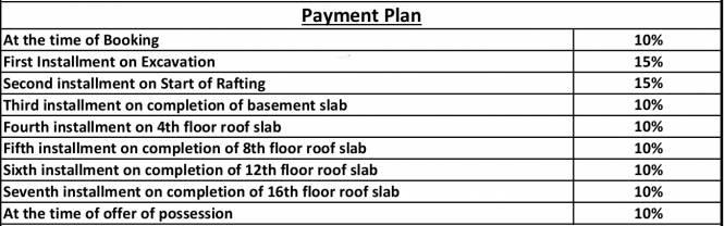 Gaursons Atulyam Payment Plan