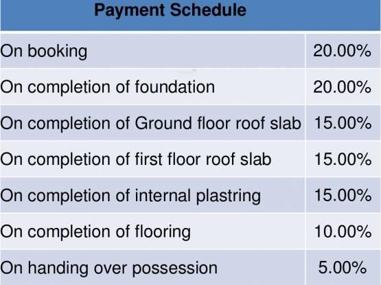 Shriram Santrupthi Independent Villas Payment Plan