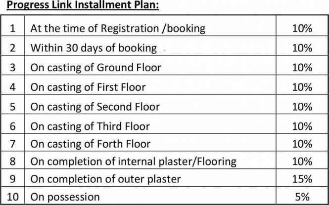Manglam Kanak Residency Payment Plan