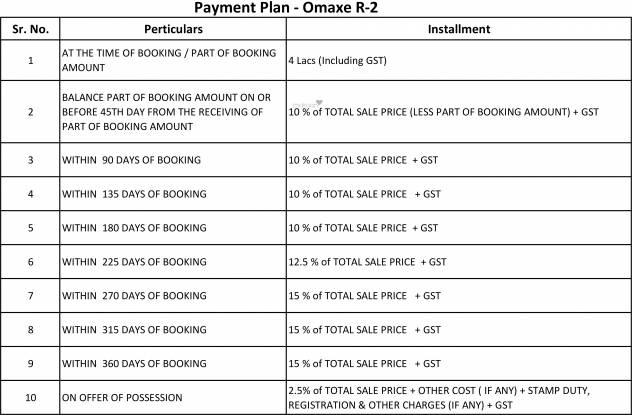 Omaxe Residency II Payment Plan