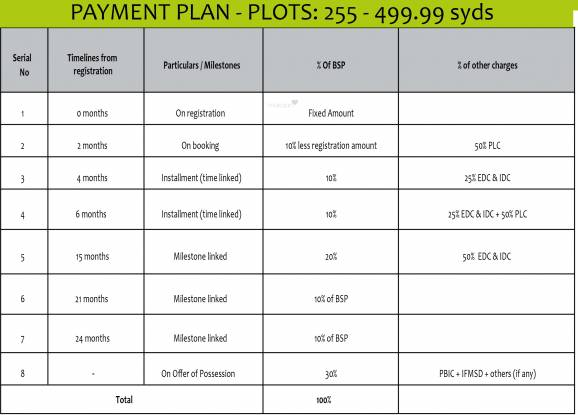 Experion The Westerlies Plots Payment Plan