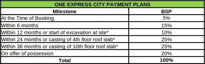 Vatika One Express City Payment Plan