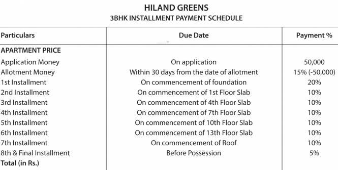 Hiland Greens Payment Plan