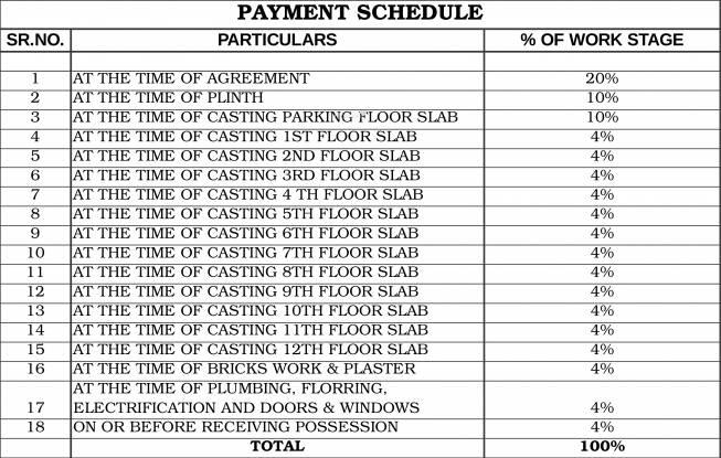Kwality Vrindavan Heights Payment Plan