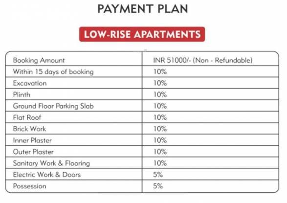 SS Infinitus Apartments Payment Plan