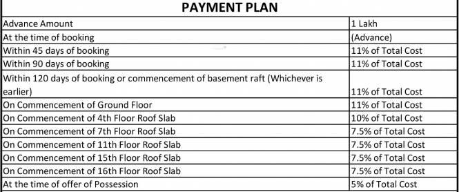 Gaursons Gaur Suites Payment Plan