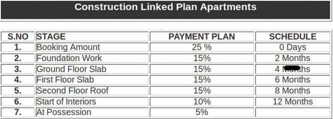 Shikhar Pine Greens Payment Plan