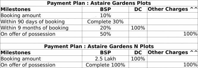 BPTP Astaire Garden Plots Payment Plan