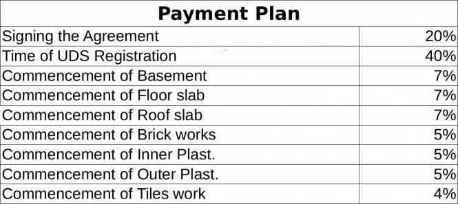 Maaruthi Raj Palani Payment Plan