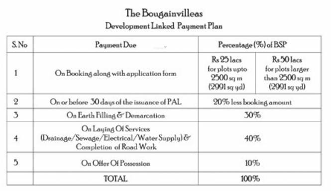 Jaypee Bougainvilleas Payment Plan