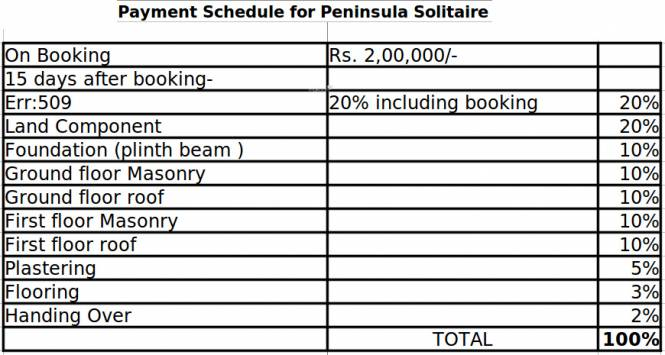 Peninsula Solitaire Payment Plan