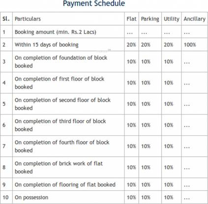SG Residenzza Payment Plan