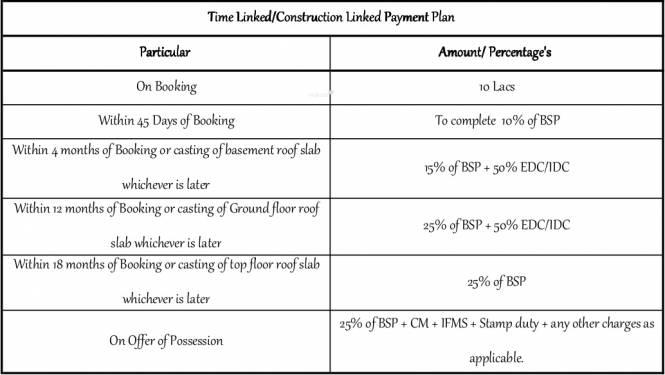 Satya The Villas Payment Plan