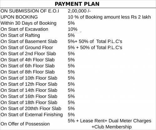 Sikka Kimaantra Greens Apartment Payment Plan