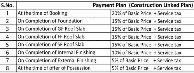 GBP Eco Greens Floors Payment Plan