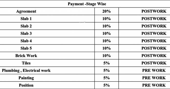 Surath Suraj Residency Payment Plan